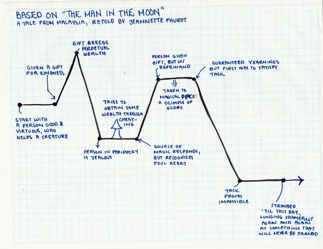StoryGraph6